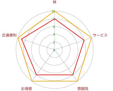 焼肉虎丸(ビンゴ広場店)