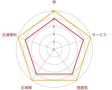 Simple【シンプル】