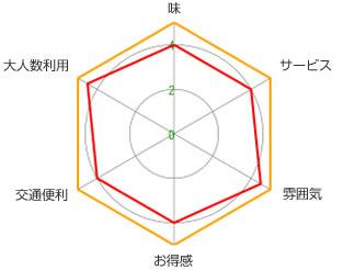 そば処 紋兵衛(宋園店)