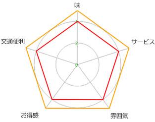 そば処 紋兵衛(瑞金店)