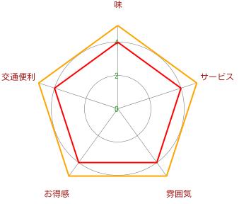 ホルモン酒場 4号(虹梅店)