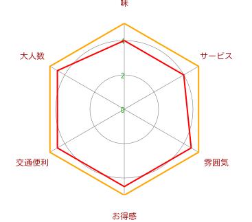 そば処 紋兵衛(虹橋店)