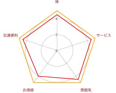 岳GAKU(静安寺店)