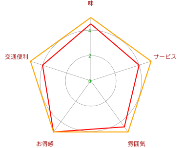 Beefman【ビーフマン】1号(新世紀広場店)