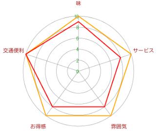小大志 3号(中山公園店)